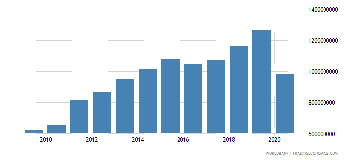 haiti merchandise exports by the reporting economy us dollar wb data