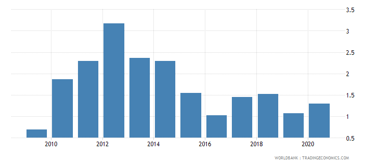 haiti merchandise exports to developing economies in east asia  pacific percent of total merchandise exports wb data