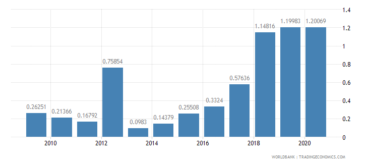 haiti merchandise exports to developing economies in south asia percent of total merchandise exports wb data