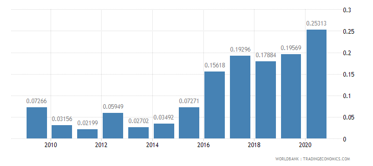 haiti merchandise exports to developing economies in sub saharan africa percent of total merchandise exports wb data