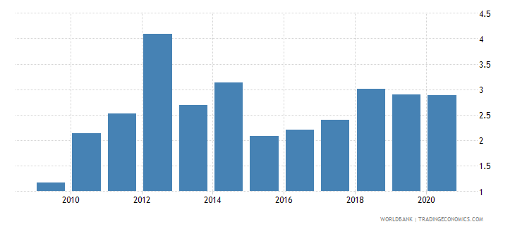 haiti merchandise exports to developing economies outside region percent of total merchandise exports wb data