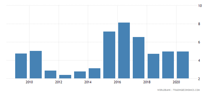 haiti merchandise exports to developing economies within region percent of total merchandise exports wb data
