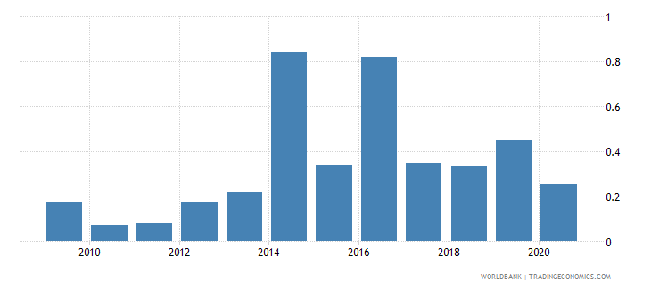 haiti merchandise exports to economies in the arab world percent of total merchandise exports wb data