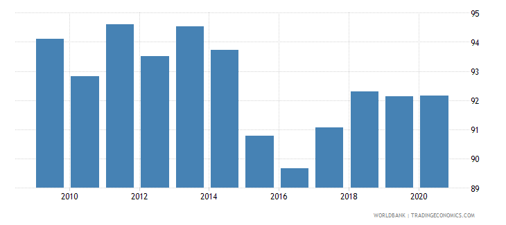 haiti merchandise exports to high income economies percent of total merchandise exports wb data