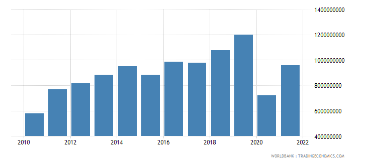 haiti merchandise exports us dollar wb data