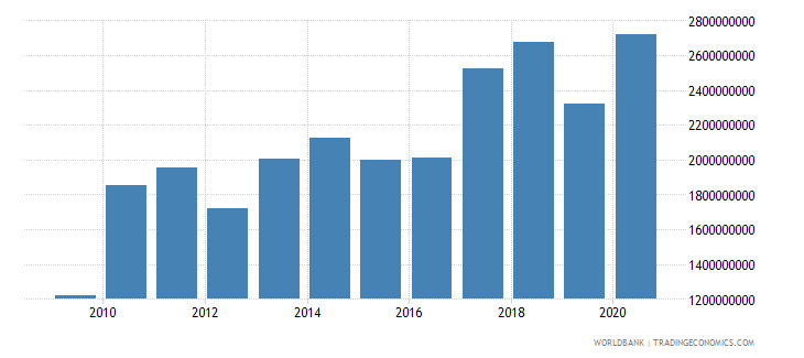 haiti merchandise imports by the reporting economy us dollar wb data