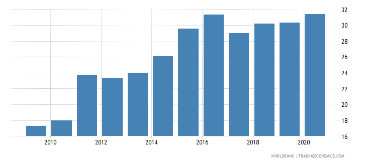 haiti merchandise imports from developing economies in east asia  pacific percent of total merchandise imports wb data