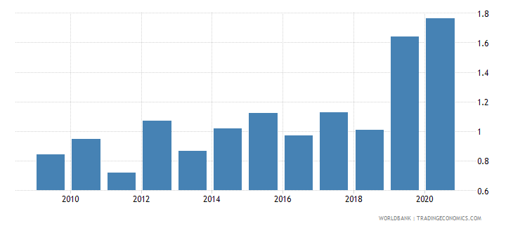 haiti merchandise imports from developing economies in south asia percent of total merchandise imports wb data