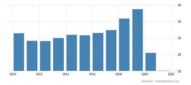 haiti merchandise trade percent of gdp wb data
