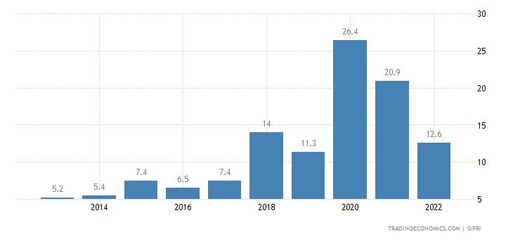 Haiti Military Expenditure