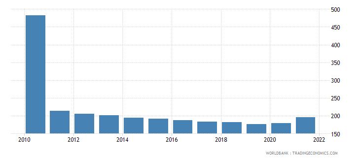 haiti mortality rate adult female per 1 000 female adults wb data