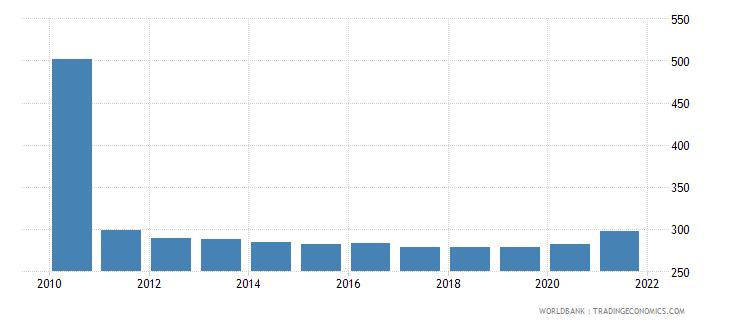 haiti mortality rate adult male per 1 000 male adults wb data