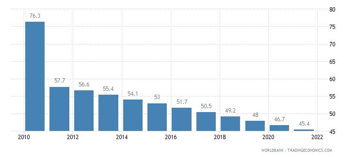 haiti mortality rate infant per 1 000 live births wb data