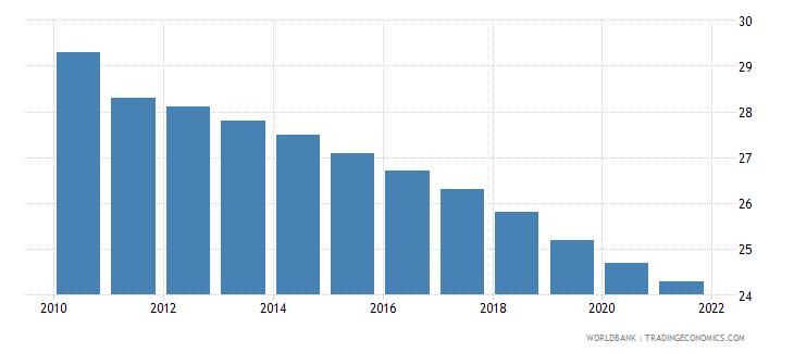 haiti mortality rate neonatal per 1 000 live births wb data