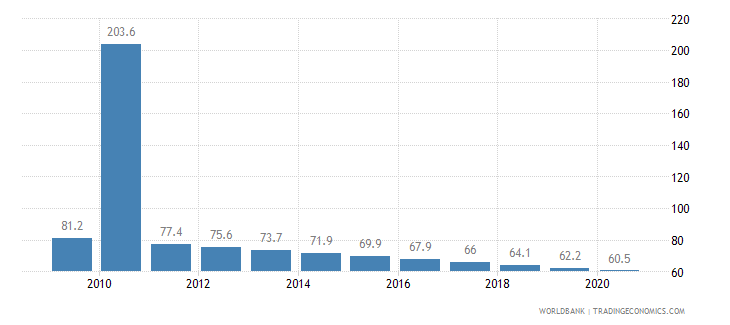 haiti mortality rate under 5 per 1 000 wb data