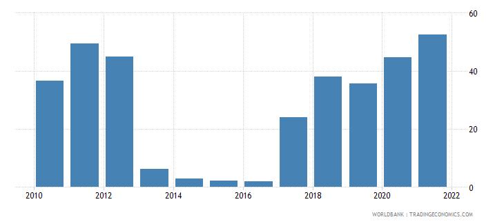 haiti multilateral debt service percent of public and publicly guaranteed debt service wb data