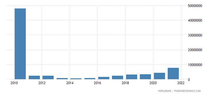 haiti multilateral debt service tds us dollar wb data