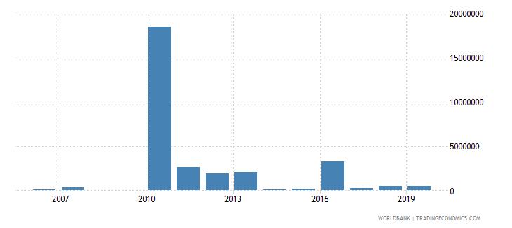 haiti net bilateral aid flows from dac donors australia us dollar wb data