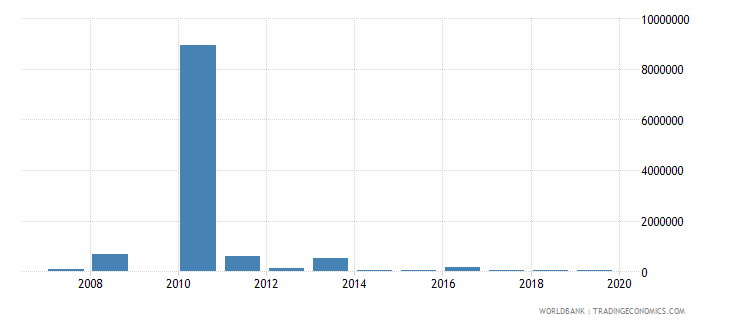 haiti net bilateral aid flows from dac donors austria us dollar wb data