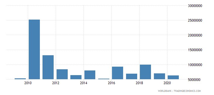 haiti net bilateral aid flows from dac donors belgium us dollar wb data