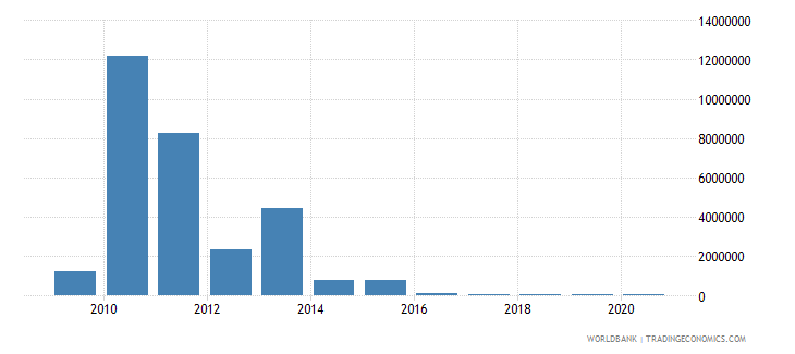 haiti net bilateral aid flows from dac donors finland us dollar wb data