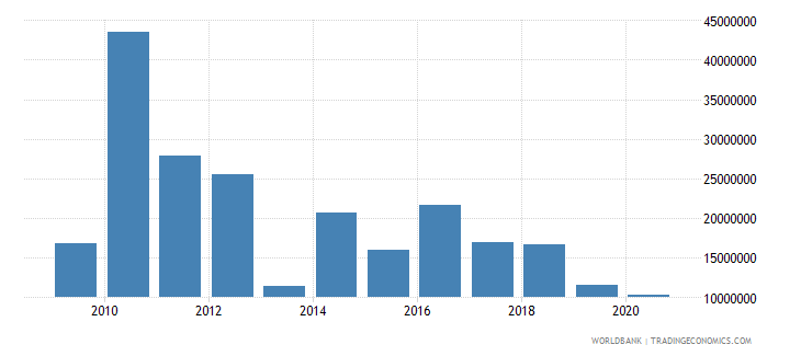 haiti net bilateral aid flows from dac donors germany us dollar wb data