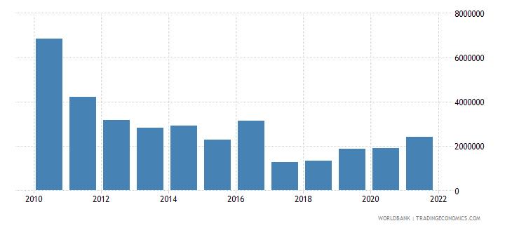 haiti net bilateral aid flows from dac donors ireland us dollar wb data