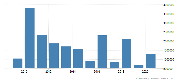haiti net bilateral aid flows from dac donors luxembourg us dollar wb data