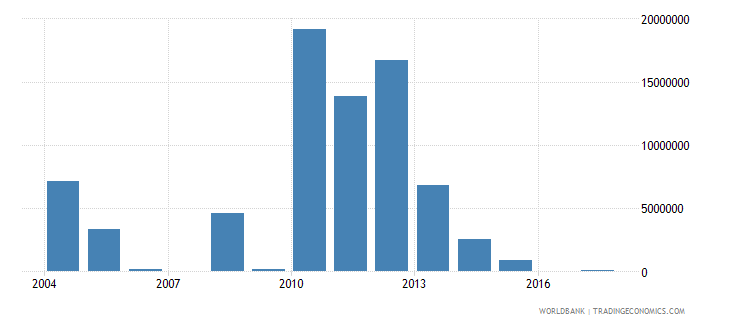 haiti net bilateral aid flows from dac donors netherlands us dollar wb data