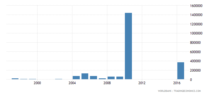 haiti net bilateral aid flows from dac donors new zealand us dollar wb data