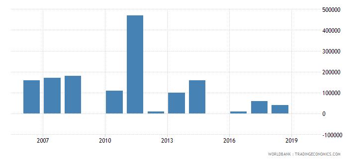 haiti net bilateral aid flows from dac donors portugal us dollar wb data