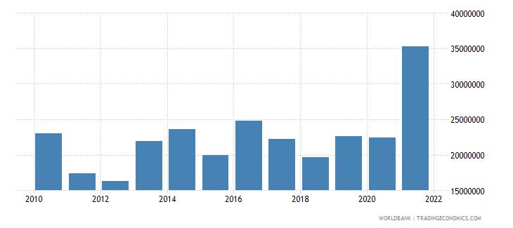 haiti net bilateral aid flows from dac donors switzerland us dollar wb data