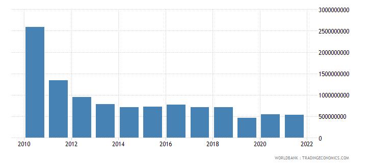 haiti net bilateral aid flows from dac donors total us dollar wb data