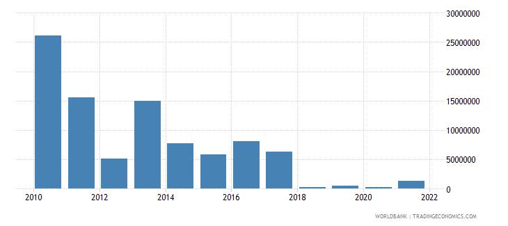 haiti net bilateral aid flows from dac donors united kingdom us dollar wb data