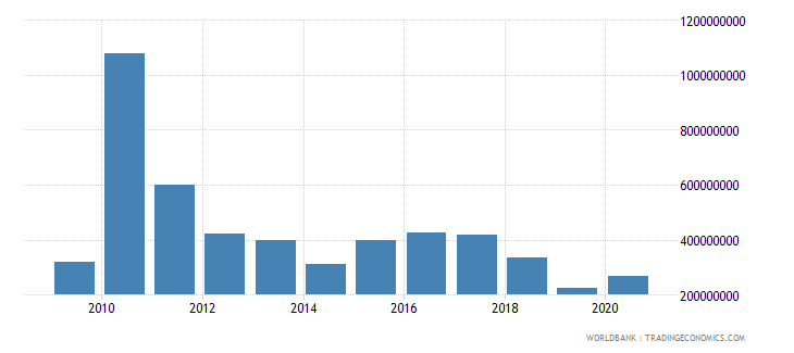 haiti net bilateral aid flows from dac donors united states us dollar wb data