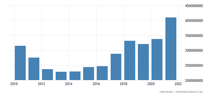 haiti net current transfers bop us dollar wb data