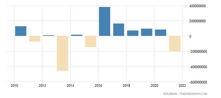 haiti net errors and omissions adjusted bop us dollar wb data