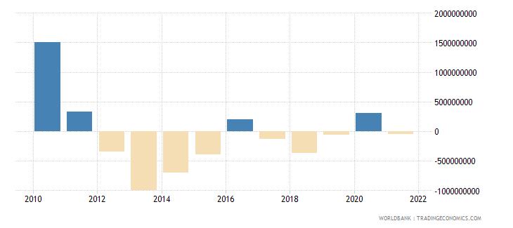 haiti net financial account bop current us$ wb data