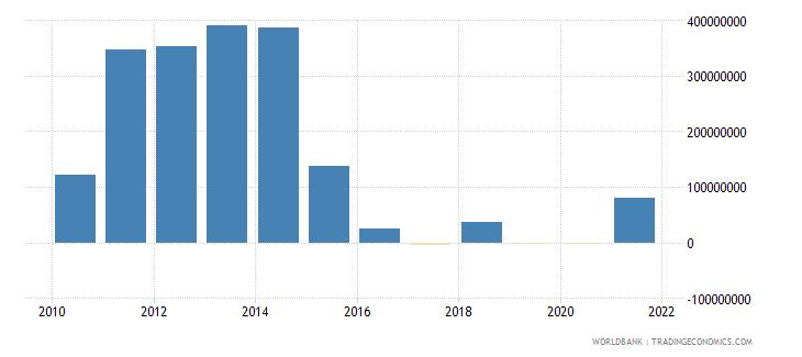 haiti net financial flows bilateral nfl us dollar wb data