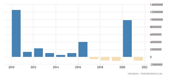 haiti net financial flows imf nonconcessional nfl us dollar wb data