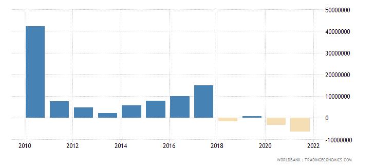 haiti net financial flows multilateral nfl us dollar wb data
