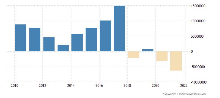 haiti net financial flows others nfl us dollar wb data