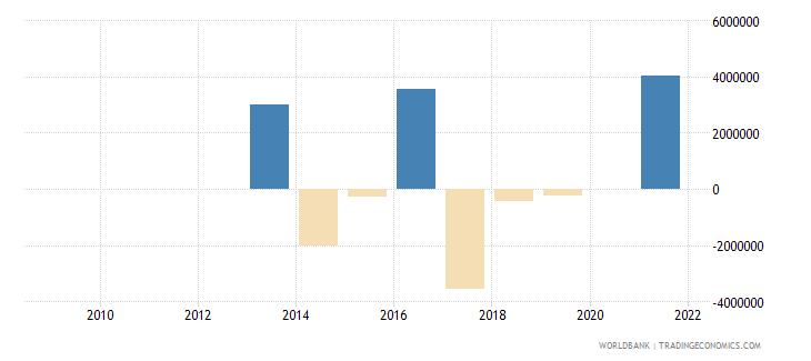haiti net flows on external debt private nonguaranteed png nfl us dollar wb data