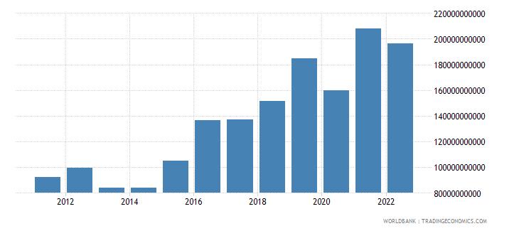 haiti net foreign assets current lcu wb data