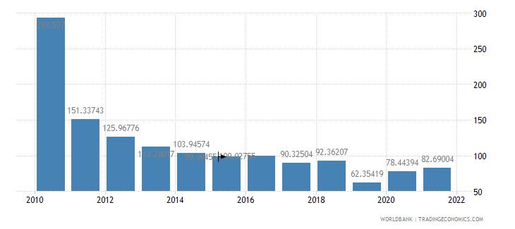 haiti net oda received per capita us dollar wb data