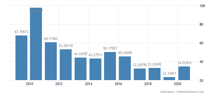haiti net oda received percent of gross capital formation wb data