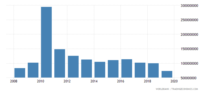 haiti net official development assistance and official aid received constant 2007 us dollar wb data