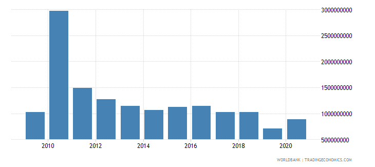 haiti net official development assistance received constant 2007 us dollar wb data