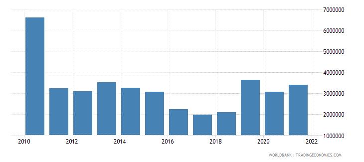 haiti net official flows from un agencies unfpa us dollar wb data
