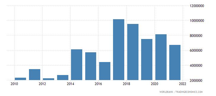 haiti net official flows from un agencies unicef us dollar wb data